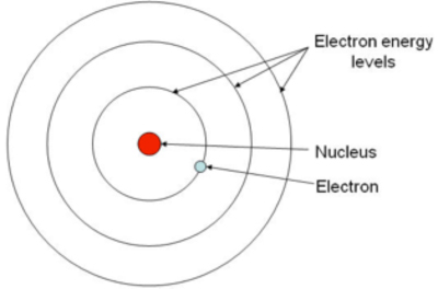 Bohr's model of an atom